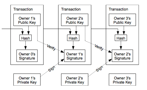 Bitcoin Protocol All You Need to Learn and Understand
